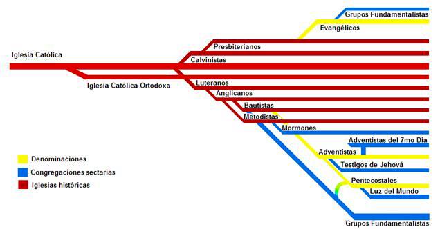 religiones-denominaciones-sectas